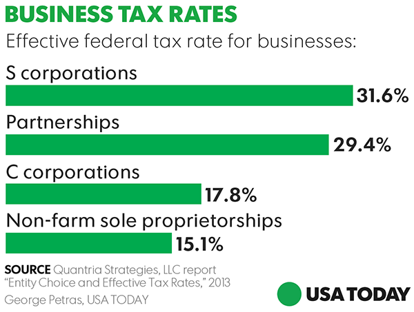 making tax reform fair for small businesses small business radio bloggeneral